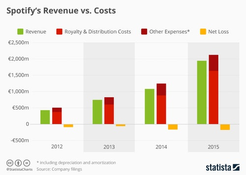 chartoftheday_4894_spotify_revenue_vs_co