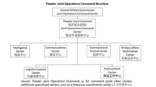 Theater-Joint-Operations-Command-Structu
