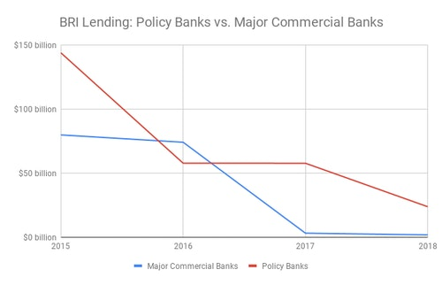 BRI-Lending_-Policy-Banks-vs_-Major-Comm
